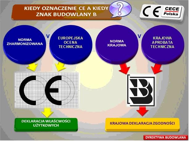 KIedy nadać znak CE, kiedy nadać znak B
